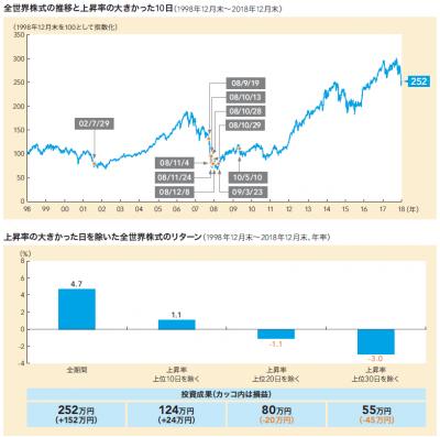 201903_キャピタル世界株式ファンド_販売用資料