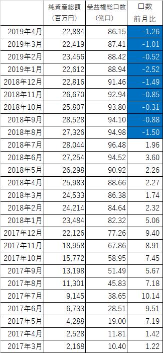 201904_スパークス『華咲く中小型』_純資産総額_受益権総口数