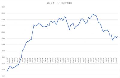 201904_スパークス『華咲く中小型』_5年リターン
