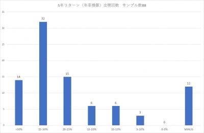 201904_スパークス『華咲く中小型』_5年リターン_出現回数