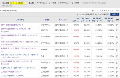201904_モーニングスター_国内株式型_10年以上_リターン(長期)