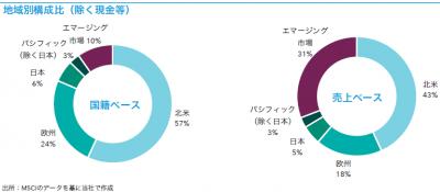 201904_キャピタル世界株式ファンド_地域構成比