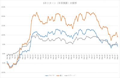 201905_セゾン・バンガード・グローバルバランスファンド_セゾン資産形成の達人ファンド_5年リターン(年率換算)