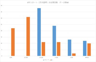 201905_セゾン・バンガード・グローバルバランスファンド_セゾン資産形成の達人ファンド_5年リターン(年率換算)_出現回数