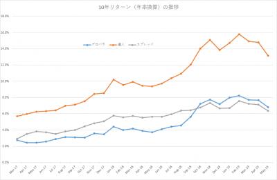 201905_セゾン・バンガード・グローバルバランスファンド_セゾン資産形成の達人ファンド_10年リターン(年率換算)