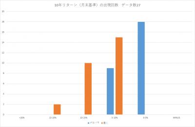 201905_セゾン・バンガード・グローバルバランスファンド_セゾン資産形成の達人ファンド_10年リターン(年率換算)_出現回数