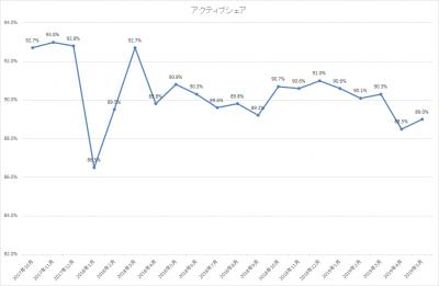 201905_ひふみ投信_アクティブシェア