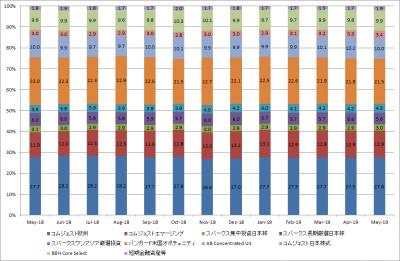 201905_セゾン資産形成の達人ファンド_サブファンド構成比率