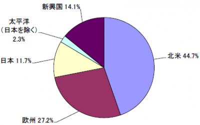 201905_セゾン資産形成の達人ファンド_地域別構成比