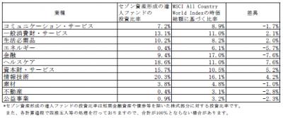 201905_セゾン資産形成の達人ファンド_業種別構成比
