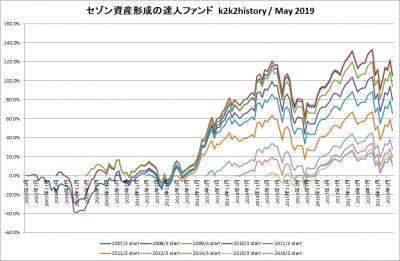 201905_セゾン資産形成の達人ファンド_k2k2history