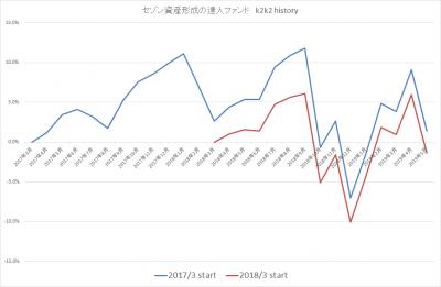 201905_セゾン資産形成の達人ファンド_k2k2history_2