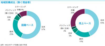 201905_キャピタル世界株式ファンド_地域構成比