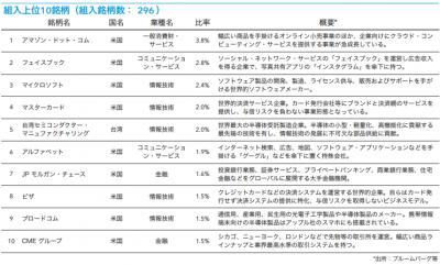 201905_キャピタル世界株式ファンド_トップ10