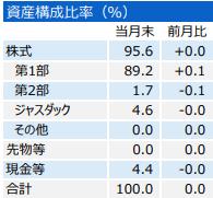 201905_三井住友・中小型株ファンド_構成比