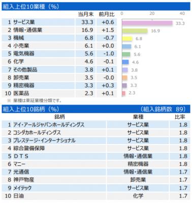 201905_三井住友・中小型株ファンド_ポートフォリオ