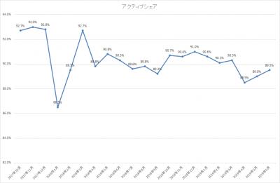201906_ひふみ投信_アクティブシェア