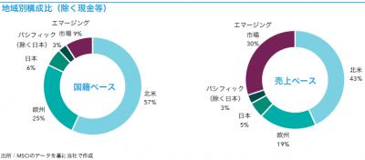 201906_キャピタル世界株式ファンド_地域構成比