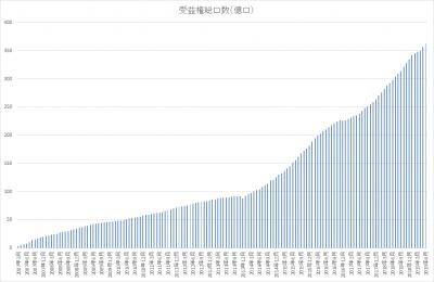 201906_セゾン資産形成の達人ファンド_受益権総口数_history