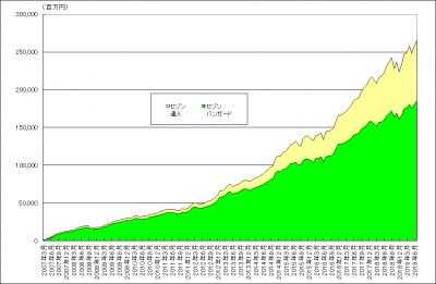 201907_セゾン・バンガード・グローバルバランスファンド_セゾン資産形成の達人ファンド_純資産総額