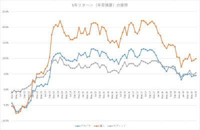201907_セゾン・バンガード・グローバルバランスファンド_セゾン資産形成の達人ファンド_5年リターン(年率換算)