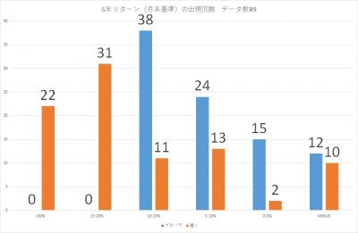 201907_セゾン・バンガード・グローバル・バランスファンド_セゾン資産形成の達人ファンド_5年リターン(年率換算)_出現回数