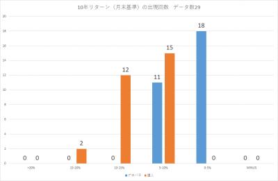 201907_セゾン・バンガード・グローバル・バランスファンド_セゾン資産形成の達人ファンド_10年リターン(年率換算)_出現回数