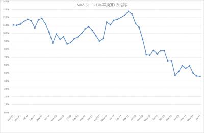 201907_結い 2101_5年リターン(年率換算)
