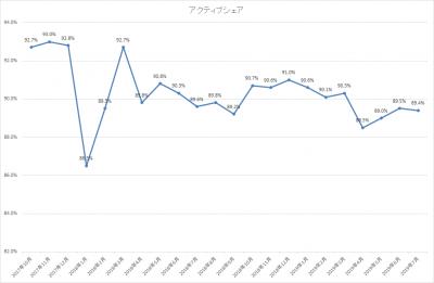 201907_ひふみ投信_アクティブシェア