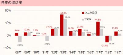 201907_ひふみ投信_TOPIX(配当込)_年収益率推移