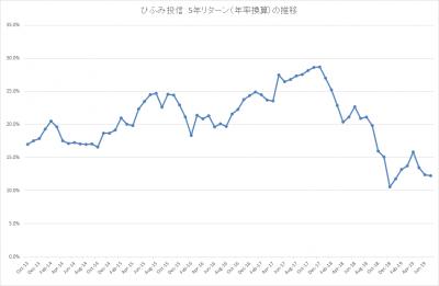 201907_ひふみ投信_5年リターン(年率換算)_推移