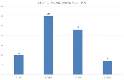 201907_ひふみ投信_5年リターン(年率換算)_出現回数