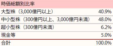 201907_ひふみ投信_ポートフォリオ_時価総額別比率