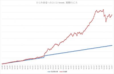 201907_ひふみ投信_k2k2_actual