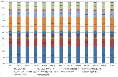 201907_セゾン資産形成の達人ファンド_サブファンド構成比率
