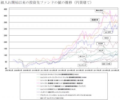 201907_セゾン資産形成の達人ファンド_サブファンド_基準価額推移