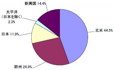 201907_セゾン資産形成の達人ファンド_地域別構成比