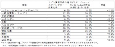 201907_セゾン資産形成の達人ファンド_業種別構成比