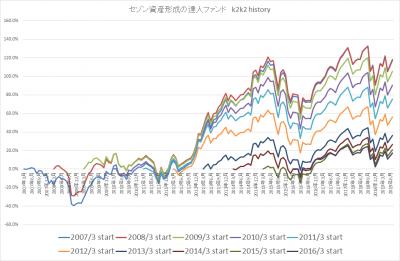 201907_セゾン資産形成の達人ファンド_k2k2history