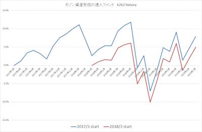 201907_セゾン資産形成の達人ファンド_k2k2history-2
