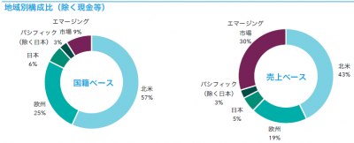 201907_キャピタル世界株式ファンド_地域構成比