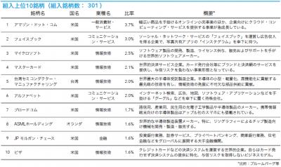 201907_キャピタル世界株式ファンド_トップ10