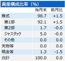 201907_三井住友・中小型株ファンド_構成比