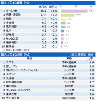 201907_三井住友・中小型株ファンド_ポートフォリオ