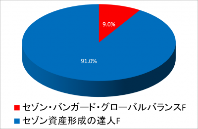 201908_NISA TOTAL_piechart