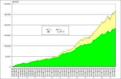 201908_セゾン・バンガード・グローバルバランスファンド_セゾン資産形成の達人ファンド_純資産総額