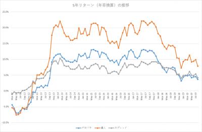 201908_セゾン・バンガード・グローバルバランスファンド_セゾン資産形成の達人ファンド_5年リターン(年率換算)