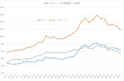 201908_セゾン・バンガード・グローバルバランスファンド_セゾン資産形成の達人ファンド_10年リターン(年率換算)