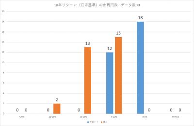 201908_セゾン・バンガード・グローバル・バランスファンド_セゾン資産形成の達人ファンド_10年リターン(年率換算)_出現回数