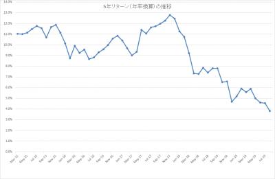 201908_結い 2101_5年リターン(年率換算)
